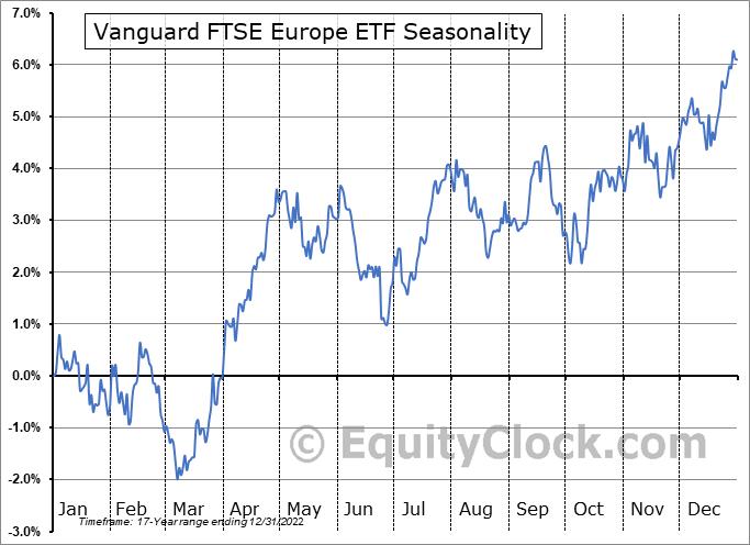 Vanguard FTSE Europe ETF (NYSE:VGK) Seasonal Chart