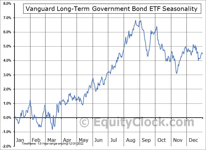 Vanguard Long-Term Government Bond ETF (NASD:VGLT) Seasonal Chart