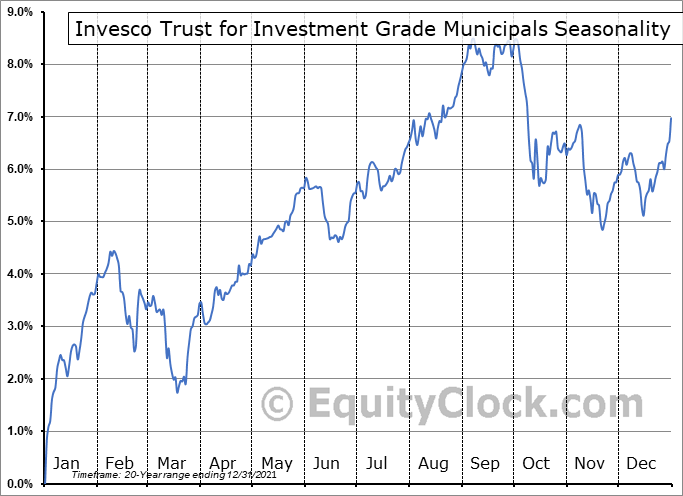 Invesco Trust for Investment Grade Municipals (NYSE:VGM) Seasonal Chart