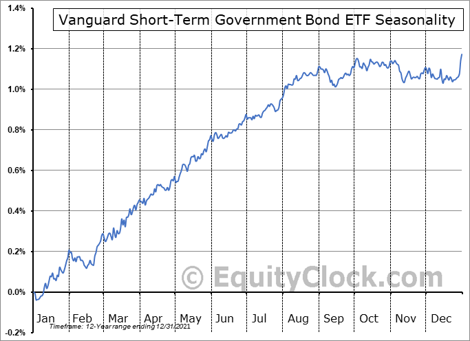 Vanguard Short-Term Government Bond ETF (NASD:VGSH) Seasonal Chart