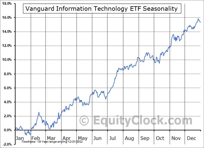 Vanguard Information Technology ETF (NYSE:VGT) Seasonal Chart