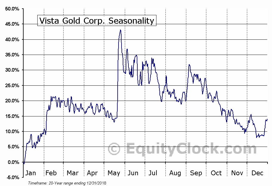 Vista Gold Corp. (TSE:VGZ.TO) Seasonal Chart