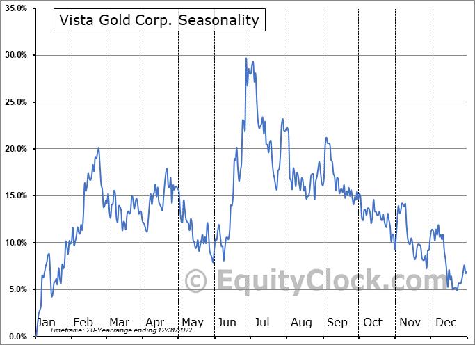 Vista Gold Corp. (TSE:VGZ.TO) Seasonal Chart
