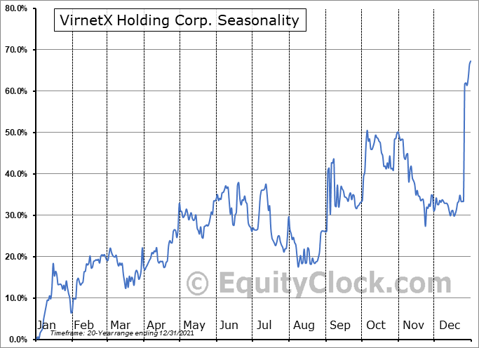 VirnetX Holding Corp. (AMEX:VHC) Seasonal Chart