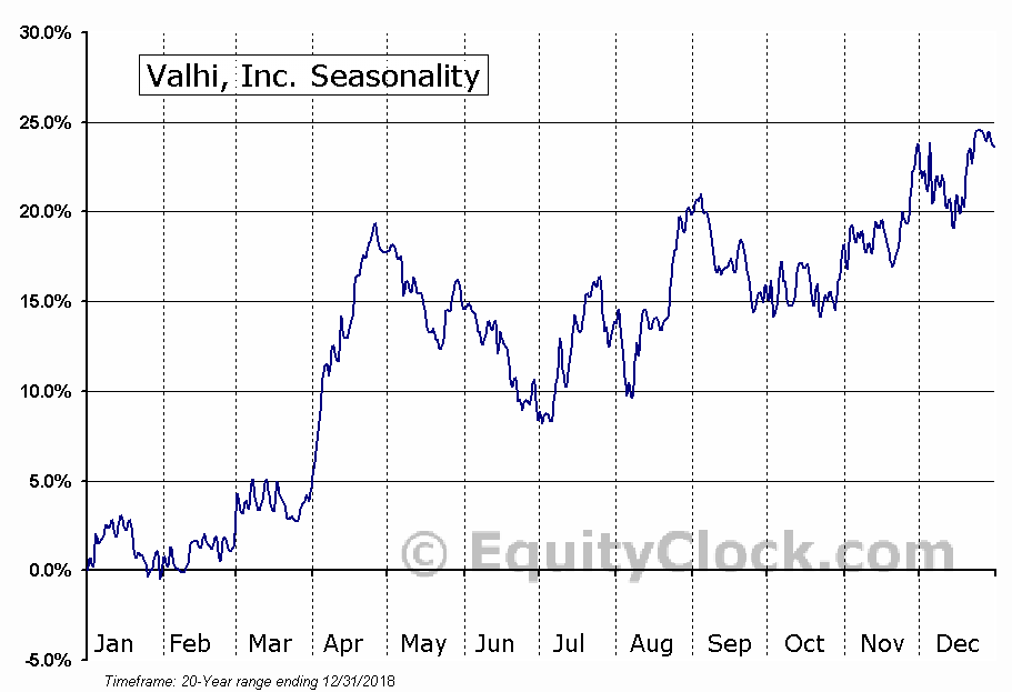 Valhi, Inc. (NYSE:VHI) Seasonal Chart