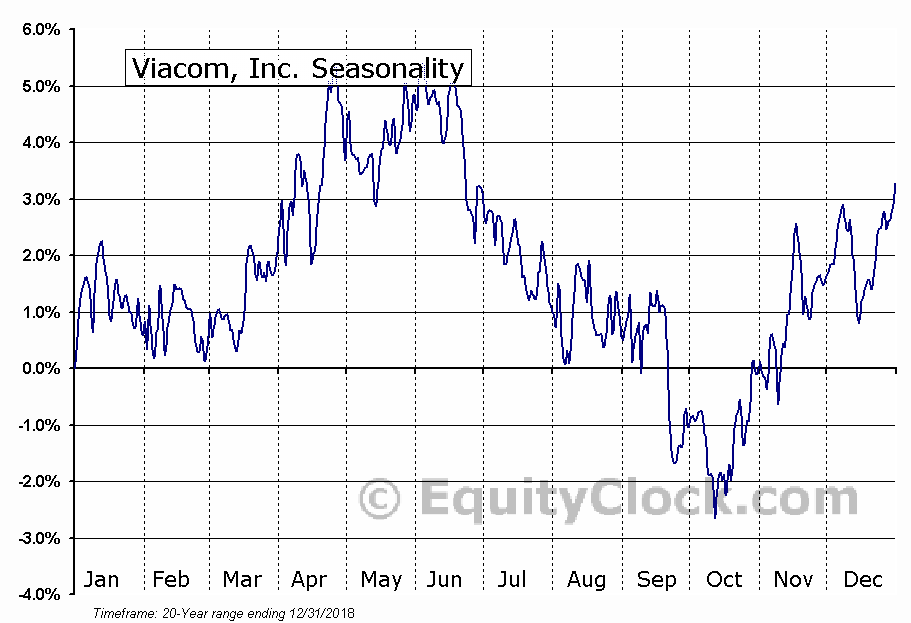 Viacom, Inc. (NASD:VIA) Seasonal Chart