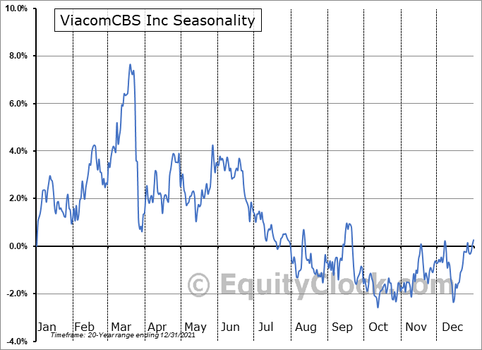 ViacomCBS Inc (NASD:VIACA) Seasonal Chart