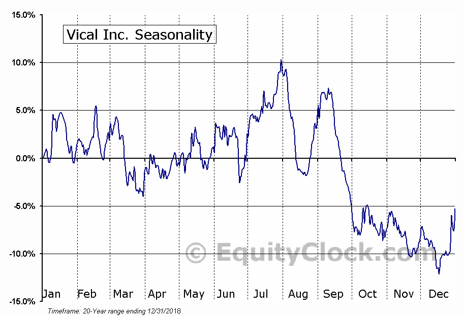 Vical Inc. (NASD:VICL) Seasonal Chart