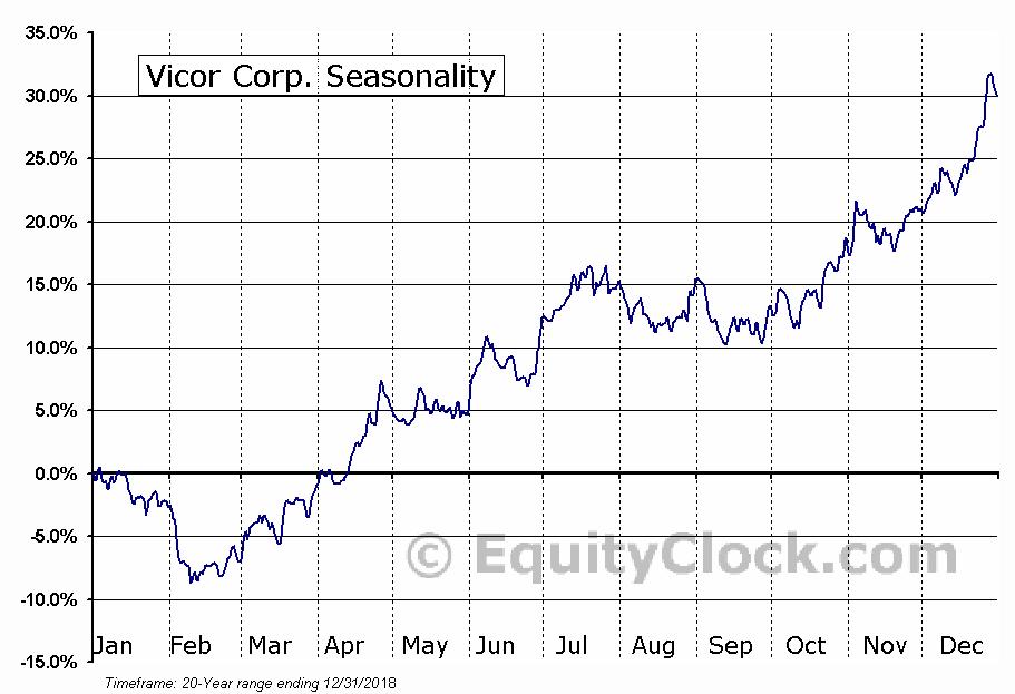 Vicor Corp. (NASD:VICR) Seasonal Chart