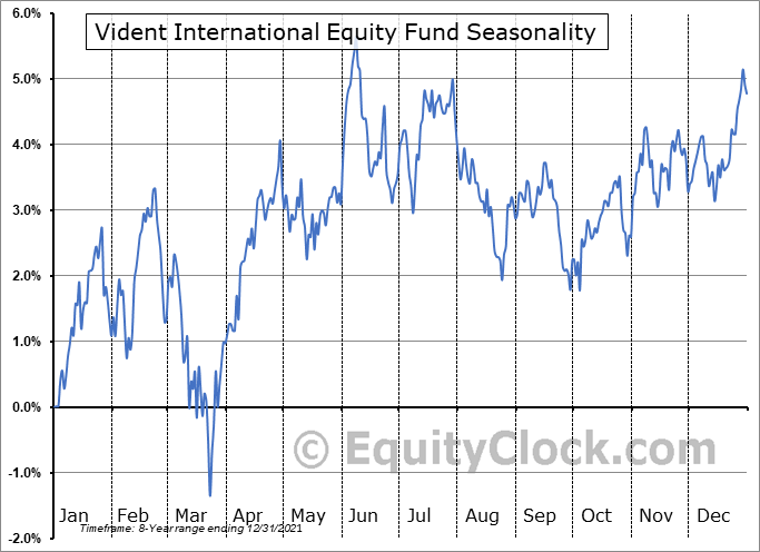 Vident International Equity Fund (AMEX:VIDI) Seasonal Chart