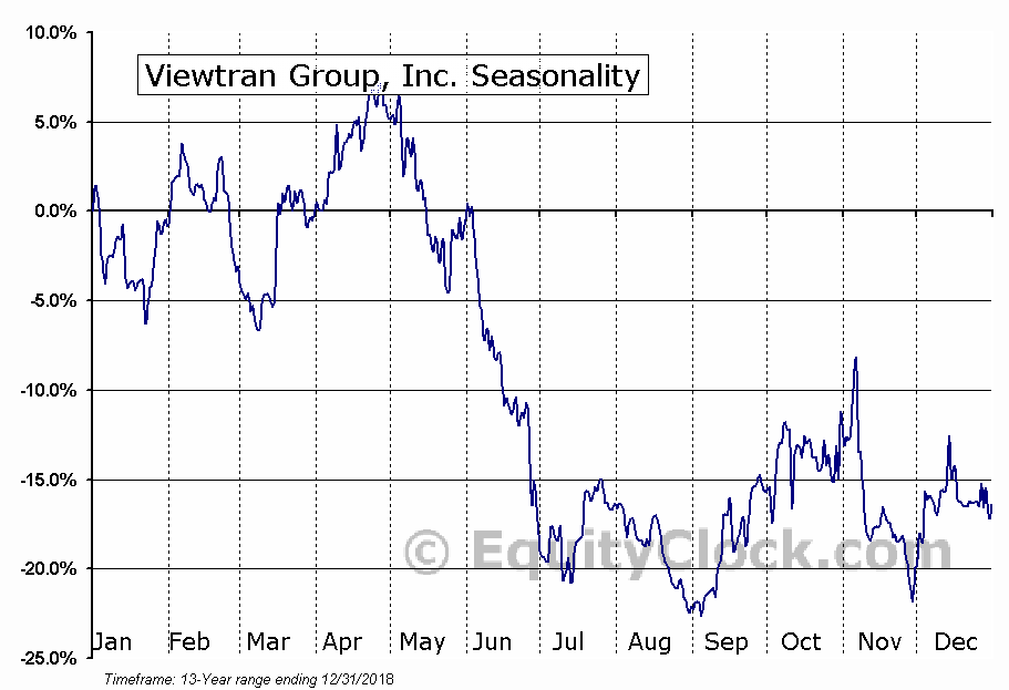 Viewtran Group, Inc. (OTCMKT:VIEWF) Seasonal Chart