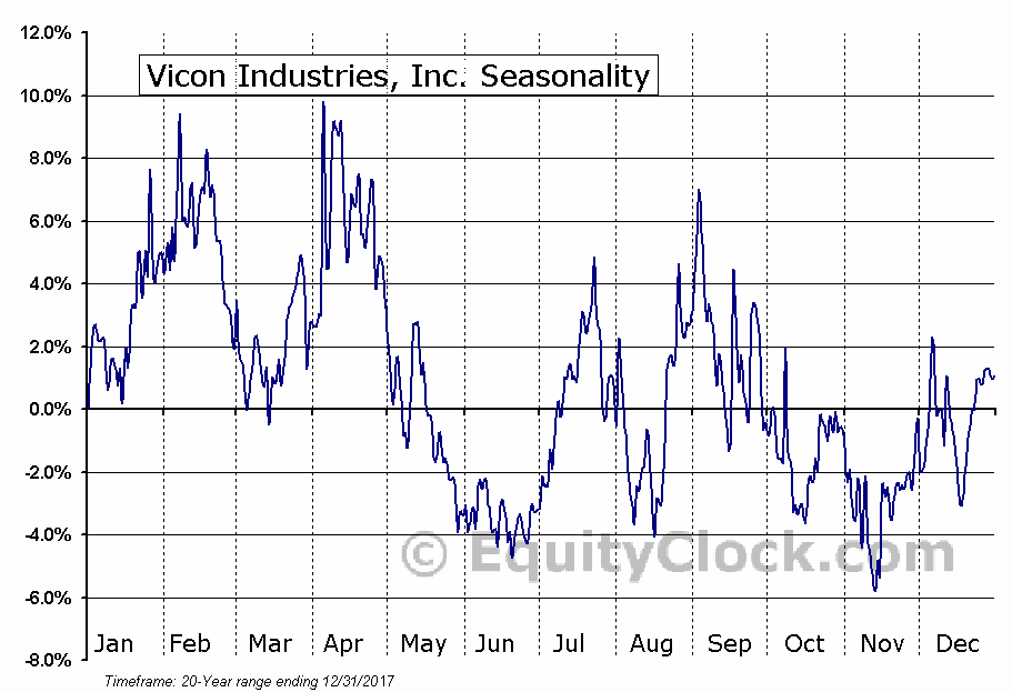Vicon Industries, Inc. (AMEX:VII) Seasonal Chart