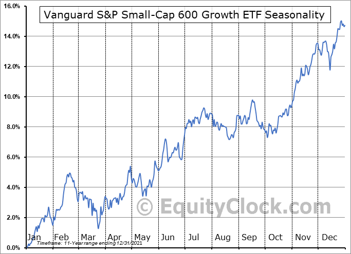 Vanguard S&P Small-Cap 600 Growth ETF (NYSE:VIOG) Seasonal Chart