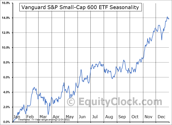 Vanguard S&P Small-Cap 600 ETF (NYSE:VIOO) Seasonal Chart