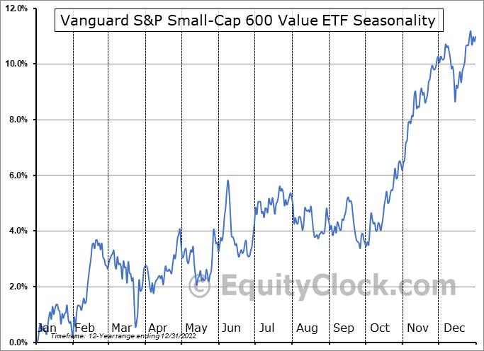 Vanguard S&P Small-Cap 600 Value ETF (NYSE:VIOV) Seasonal Chart