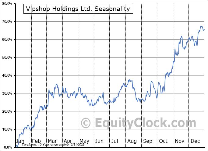 Vipshop Holdings Ltd. (NYSE:VIPS) Seasonal Chart