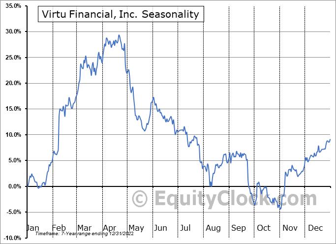 Virtu Financial, Inc. (NASD:VIRT) Seasonal Chart