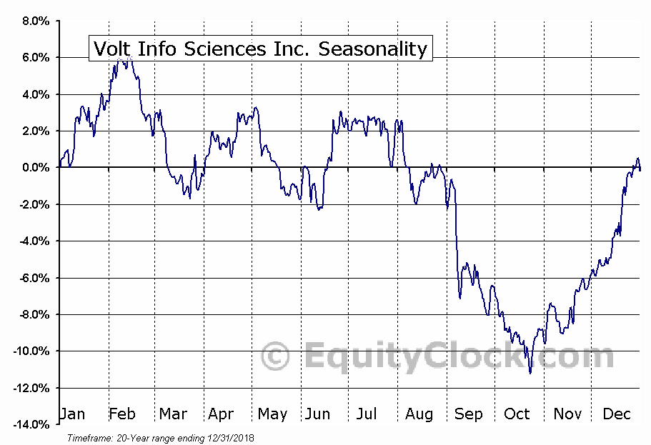Volt Info Sciences Inc. (AMEX:VISI) Seasonal Chart