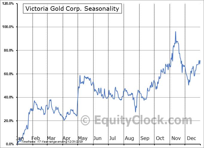 Victoria Gold Corp. (TSXV:VIT.V) Seasonal Chart