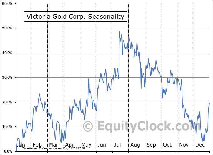 Victoria Gold Corp. (OTCMKT:VITFD) Seasonal Chart