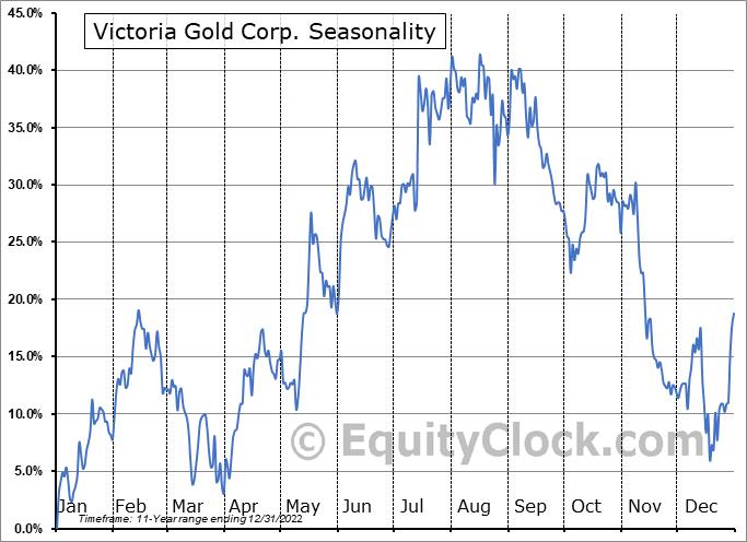 Victoria Gold Corp. (OTCMKT:VITFF) Seasonal Chart
