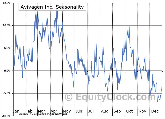 Avivagen Inc. (TSXV:VIV.V) Seasonal Chart