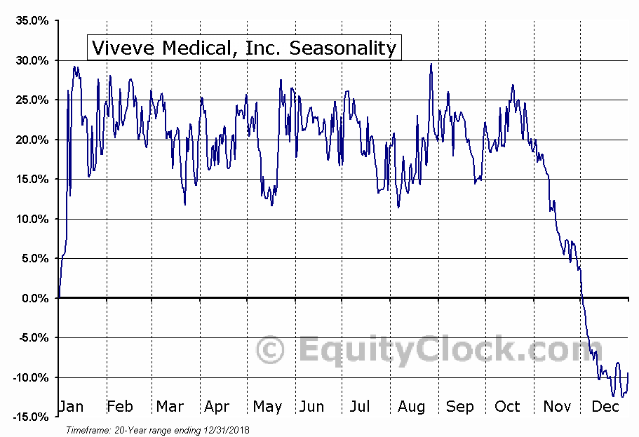 Viveve Medical, Inc. (NASD:VIVE) Seasonal Chart