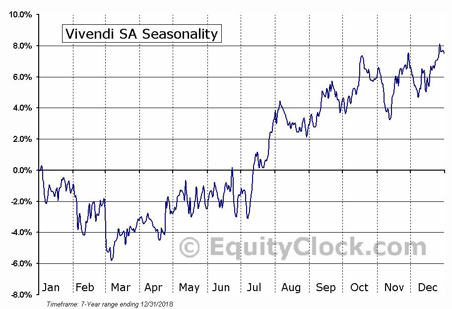 Vivendi SA (OTCMKT:VIVHY) Seasonal Chart