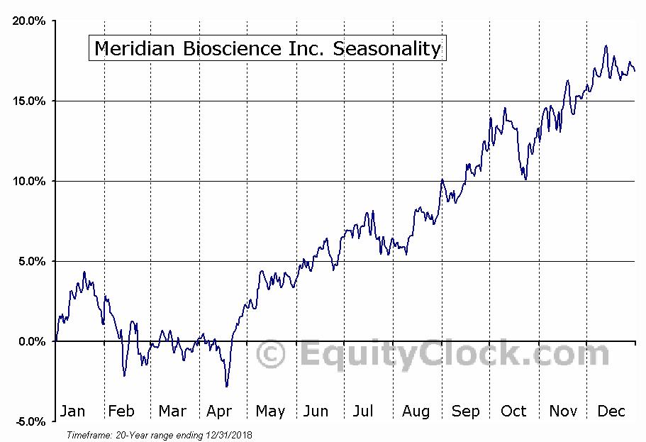 Meridian Bioscience Inc. (NASD:VIVO) Seasonal Chart