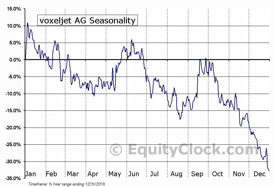 voxeljet AG (NYSE:VJET) Seasonal Chart