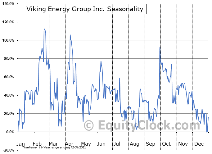 Viking Energy Group Inc. (OTCMKT:VKIN) Seasonal Chart