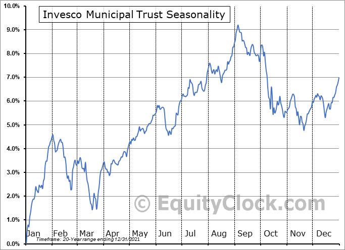 Invesco Municipal Trust (NYSE:VKQ) Seasonal Chart