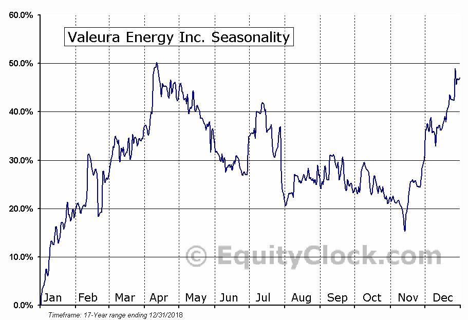 Valeura Energy (TSE:VLE) Seasonal Chart