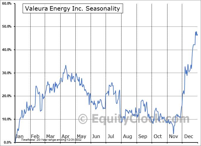 Valeura Energy Inc. (TSE:VLE.TO) Seasonal Chart