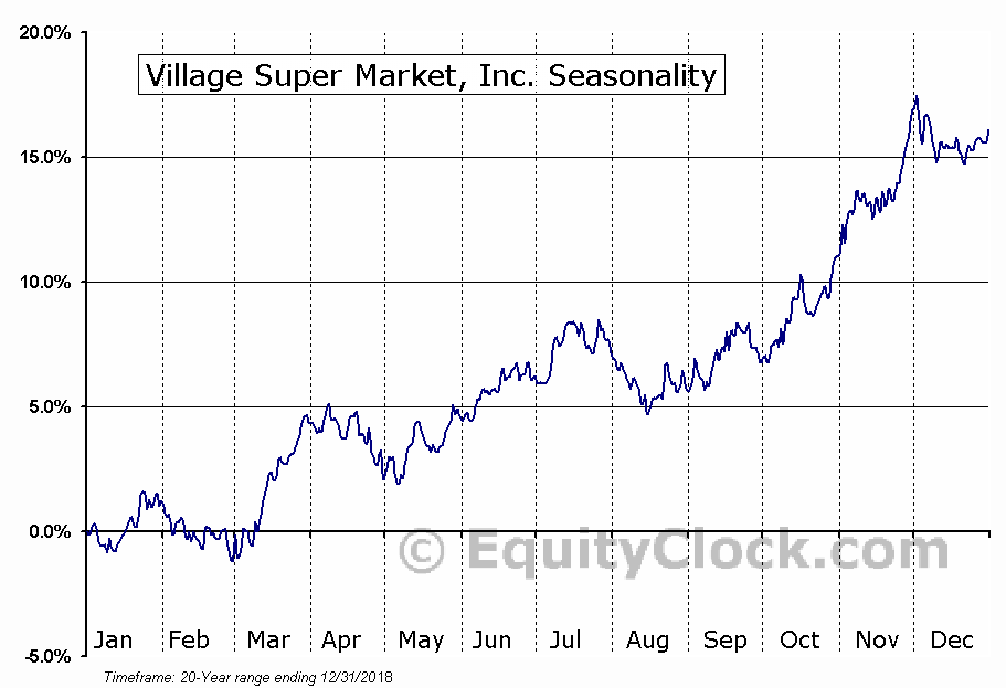 Village Super Market, Inc. (NASD:VLGEA) Seasonal Chart