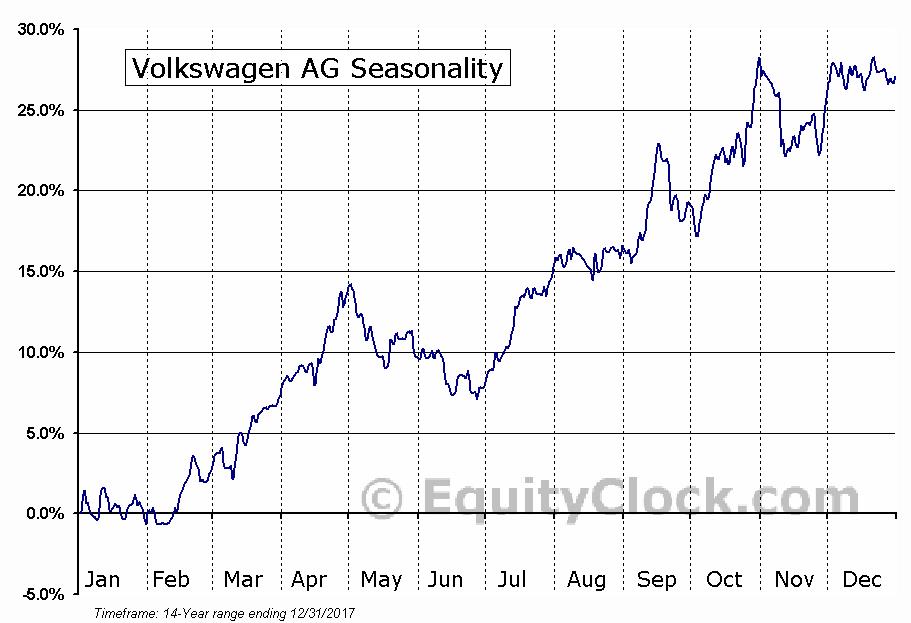 Volkswagen AG (OTCMKT:VLKPY) Seasonal Chart