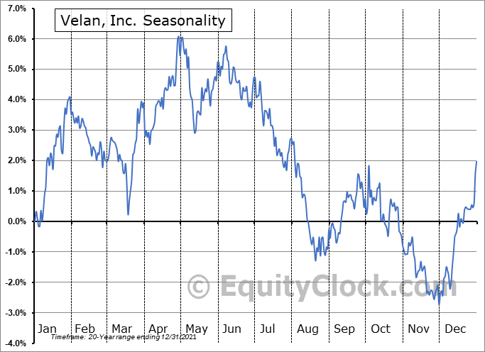 Velan, Inc. (TSE:VLN.TO) Seasonal Chart