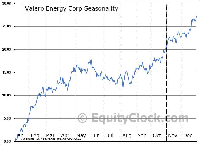 Valero Energy Corp (NYSE:VLO) Seasonal Chart