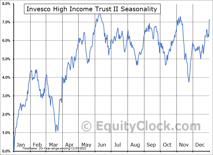 Invesco High Income Trust II (NYSE:VLT) Seasonal Chart