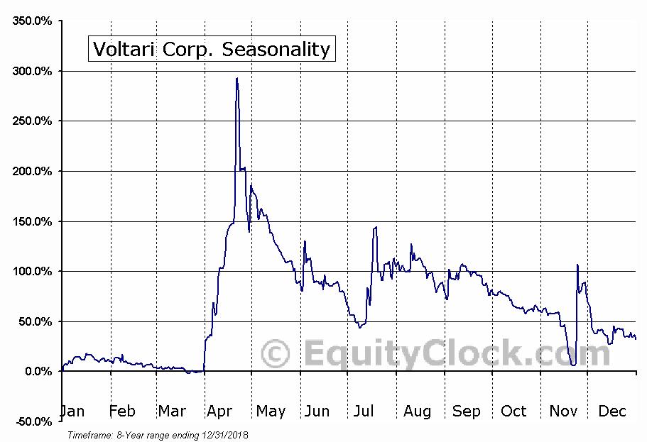 Voltari Corp. (OTCMKT:VLTC) Seasonal Chart