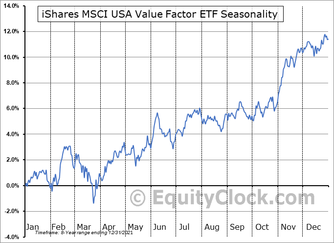 iShares MSCI USA Value Factor ETF (AMEX:VLUE) Seasonal Chart