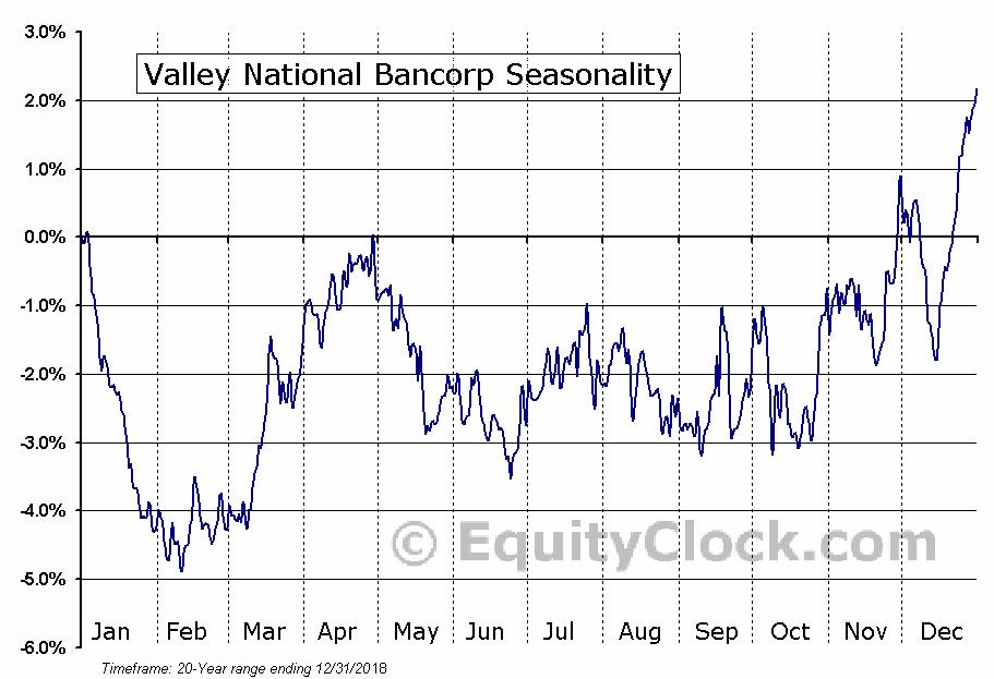Valley National Bancorp (NYSE:VLY) Seasonal Chart