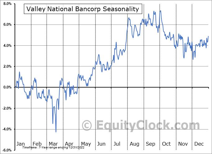 Valley National Bancorp (NASD:VLYPP) Seasonal Chart