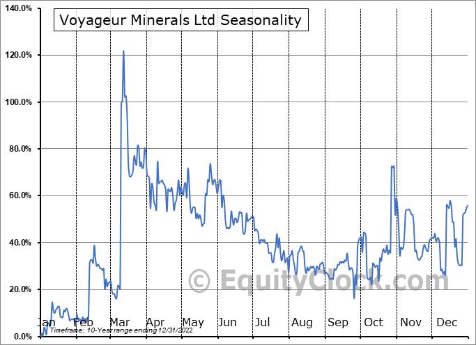 Voyageur Minerals Ltd (TSXV:VM.V) Seasonal Chart