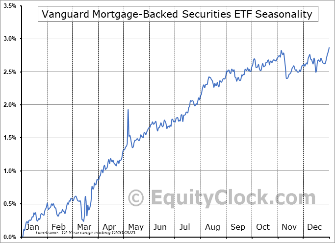 Vanguard Mortgage-Backed Securities ETF (NASD:VMBS) Seasonal Chart