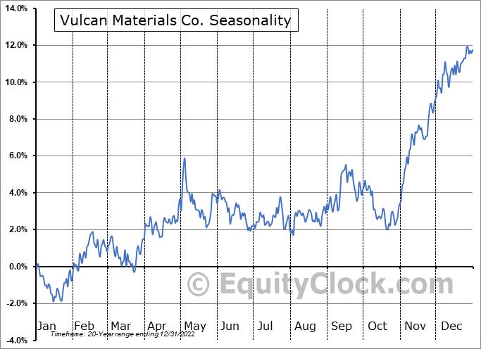Vulcan Materials Co. (NYSE:VMC) Seasonal Chart