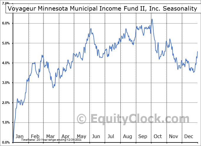 Voyageur Minnesota Municipal Income Fund II, Inc. (AMEX:VMM) Seasonal Chart
