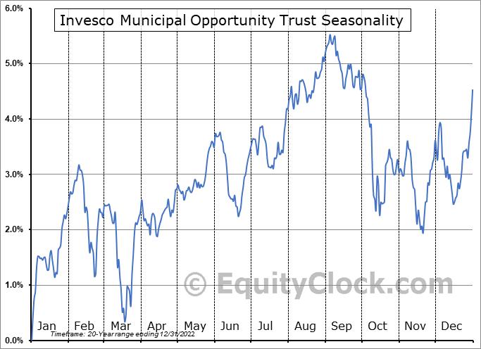 Invesco Municipal Opportunity Trust (NYSE:VMO) Seasonal Chart