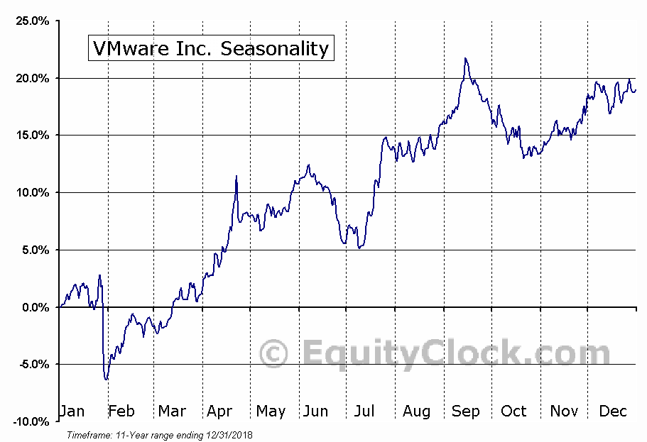 VMware Inc. (NYSE:VMW) Seasonal Chart