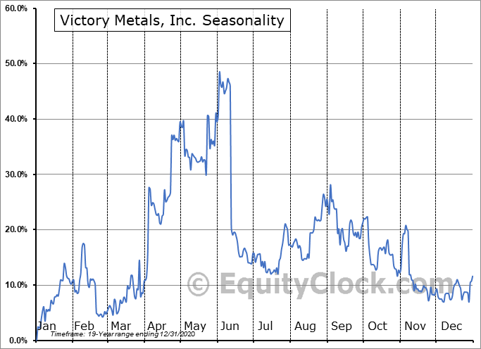 Victory Metals, Inc. (TSXV:VMX.V) Seasonal Chart